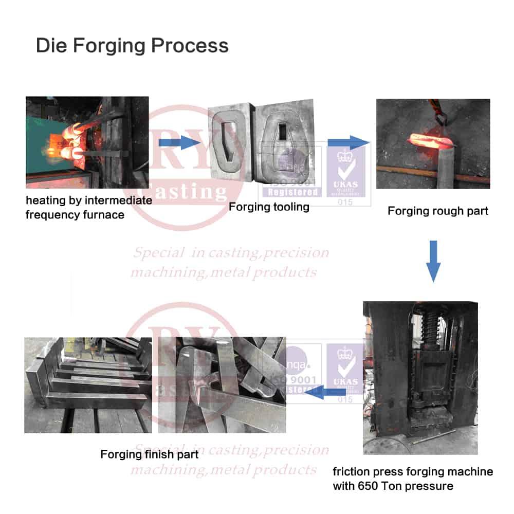 Die forging process
